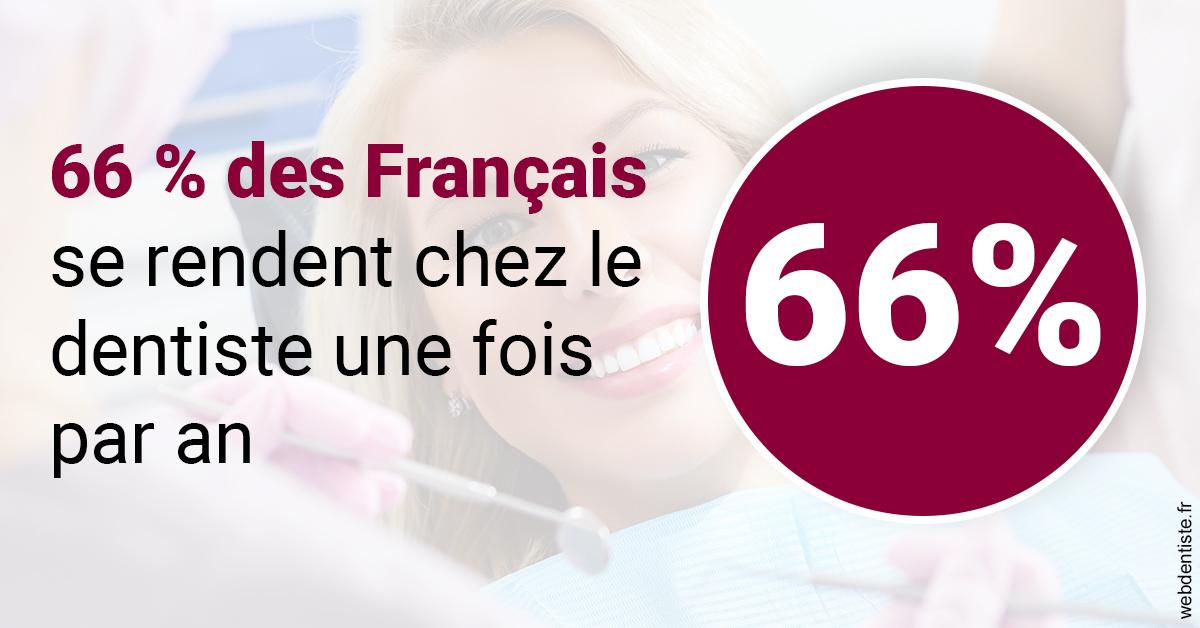 https://dr-sebastien-ginfray.chirurgiens-dentistes.fr/66 % des Français 1